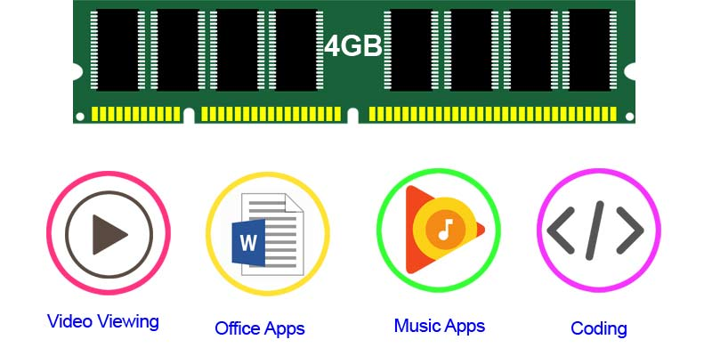 best laptop with 4GB-RAM